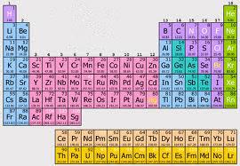 Ste ogljikov, fluorov ali fosforjev tip človeka?